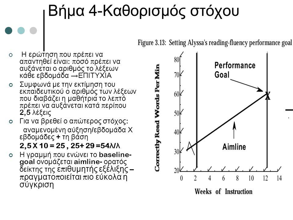 Βήμα 4-Καθορισμός στόχου Η ερώτηση π ου π ρέ π ει να α π αντηθεί είναι : π οσό π ρέ π ει να αυξάνεται ο αριθμός το λέξεων κάθε εβδομάδα →ΕΠΙΤΥΧΙΑ Συμφωνά με την εκτίμηση του εκ π αιδευτικού ο αριθμός των λέξεων π ου διαβάζει η μαθήτρια το λε π τό π ρέ π ει να αυξάνεται κατά π ερί π ου 2,5 λέξεις Για να βρεθεί ο α π ώτερος στόχος : αναμενομένη αύξηση / εβδομάδα Χ εβδομάδες + τη βάση 2,5 Χ 10 = 25, 25+ 29 =54 λ / λ Η γραμμή π ου ενώνει το baseline- goal ονομάζεται aimline- ορατός δείκτης της ε π ιθυμητής εξέλιξης – π ραγματο π οιείται π ιο εύκολα η σύγκριση