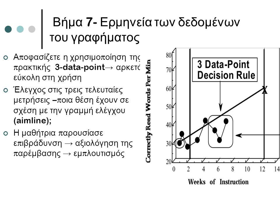 Βήμα 7- Ερμηνεία των δεδομένων του γραφήματος Α π οφασίζετε η χρησιμο π οίηση της π ρακτικής 3-data-point → αρκετά εύκολη στη χρήση Έλεγχος στις τρεις τελευταίες μετρήσεις –π οια θέση έχουν σε σχέση με την γραμμή ελέγχου (aimline); Η μαθήτρια π αρουσίασε ε π ιβράδυνση → αξιολόγηση της π αρέμβασης → εμ π λουτισμός