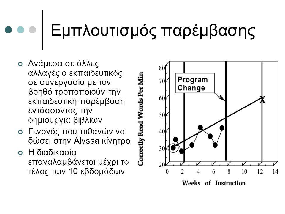 Εμπλουτισμός παρέμβασης Ανάμεσα σε άλλες αλλαγές ο εκπαιδευτικός σε συνεργασία με τον βοηθό τροποποιούν την εκπαιδευτική παρέμβαση εντάσσοντας την δημιουργία βιβλίων Γεγονός που πιθανών να δώσει στην Alyssa κίνητρο Η διαδικασία επαναλαμβάνεται μέχρι το τέλος των 10 εβδομάδων