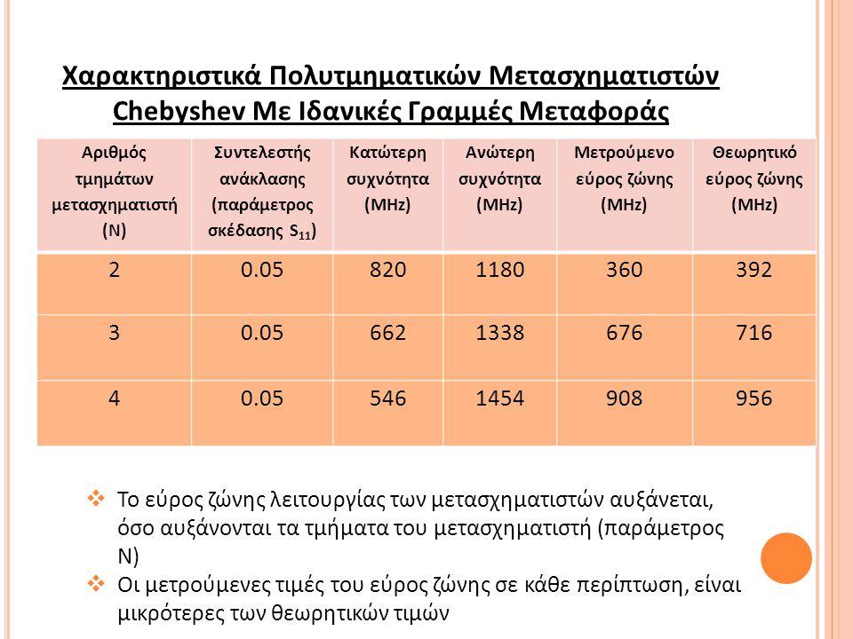 Χαρακτηριστικά Πολυτμηματικών Μετασχηματιστών Chebyshev Με Ιδανικές Γραμμές Μεταφοράς Αριθμός τμημάτων μετασχηματιστή (Ν) Συντελεστής ανάκλασης (παράμετρος σκέδασης S 11 ) Κατώτερη συχνότητα (MHz) Ανώτερη συχνότητα (MHz) Μετρούμενο εύρος ζώνης (MHz) Θεωρητικό εύρος ζώνης (MHz) 20.058201180360392 30.056621338676716 40.055461454908956  Το εύρος ζώνης λειτουργίας των μετασχηματιστών αυξάνεται, όσο αυξάνονται τα τμήματα του μετασχηματιστή (παράμετρος Ν)  Οι μετρούμενες τιμές του εύρος ζώνης σε κάθε περίπτωση, είναι μικρότερες των θεωρητικών τιμών