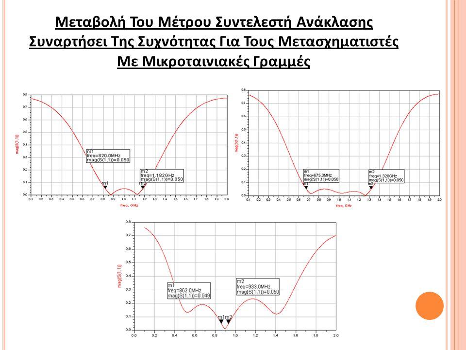 Μεταβολή Του Μέτρου Συντελεστή Ανάκλασης Συναρτήσει Της Συχνότητας Για Τους Μετασχηματιστές Με Μικροταινιακές Γραμμές