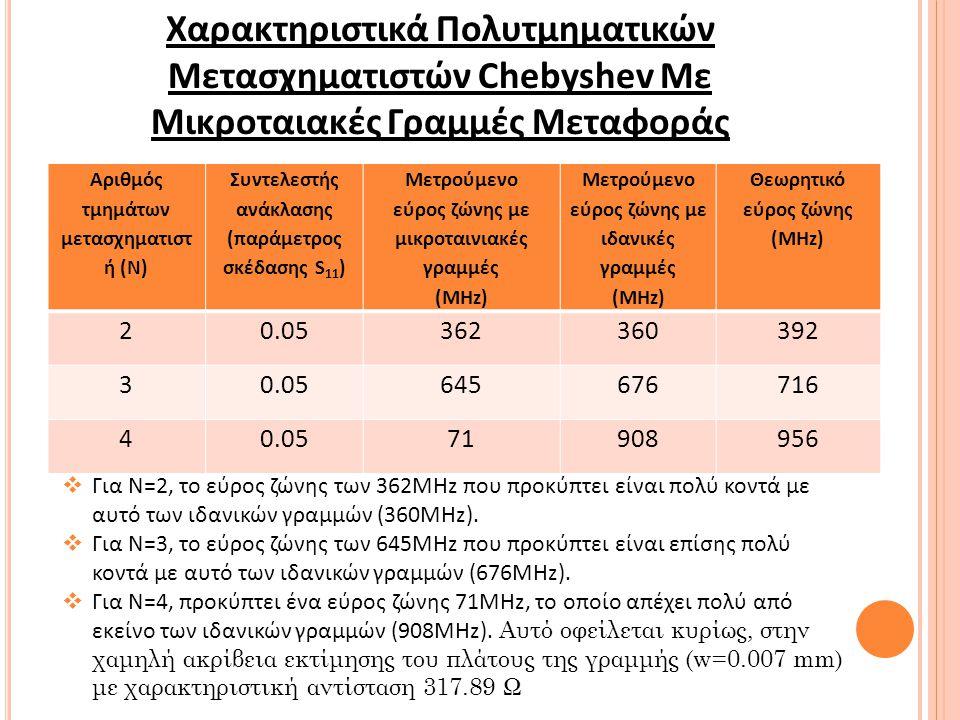 Χαρακτηριστικά Πολυτμηματικών Μετασχηματιστών Chebyshev Με Μικροταιακές Γραμμές Μεταφοράς Αριθμός τμημάτων μετασχηματιστ ή (Ν) Συντελεστής ανάκλασης (παράμετρος σκέδασης S 11 ) Μετρούμενο εύρος ζώνης με μικροταινιακές γραμμές (MHz) Μετρούμενο εύρος ζώνης με ιδανικές γραμμές (MHz) Θεωρητικό εύρος ζώνης (MHz) 20.05362360392 30.05645676716 40.0571908956  Για Ν=2, το εύρος ζώνης των 362MHz που προκύπτει είναι πολύ κοντά με αυτό των ιδανικών γραμμών (360ΜΗz).