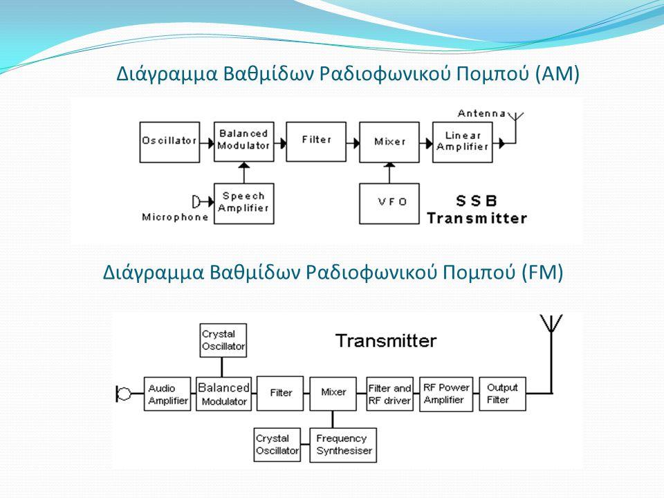 Διάγραμμα Βαθμίδων Ραδιοφωνικού Πομπού (FΜ) Διάγραμμα Βαθμίδων Ραδιοφωνικού Πομπού (ΑΜ)