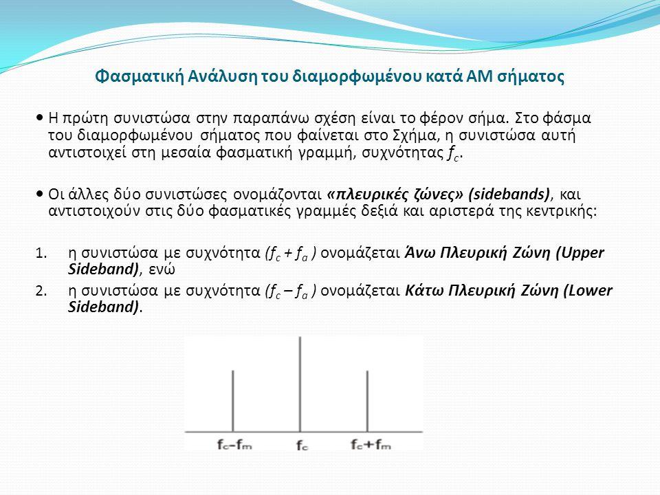Φασματική Ανάλυση του διαμορφωμένου κατά AM σήματος Η πρώτη συνιστώσα στην παραπάνω σχέση είναι το φέρον σήμα. Στο φάσμα του διαμορφωμένου σήματος που