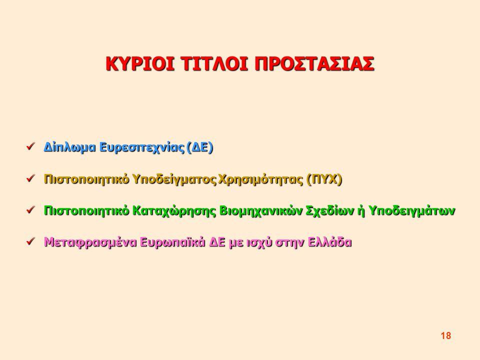 18 ΚΥΡΙΟΙ ΤΙΤΛΟΙ ΠΡΟΣΤΑΣΙΑΣ Δίπλωμα Ευρεσιτεχνίας (ΔΕ) Δίπλωμα Ευρεσιτεχνίας (ΔΕ) Πιστοποιητικό Υποδείγματος Χρησιμότητας (ΠΥΧ) Πιστοποιητικό Υποδείγματος Χρησιμότητας (ΠΥΧ) Πιστοποιητικό Καταχώρησης Βιομηχανικών Σχεδίων ή Υποδειγμάτων Πιστοποιητικό Καταχώρησης Βιομηχανικών Σχεδίων ή Υποδειγμάτων Μεταφρασμένα Ευρωπαϊκά ΔΕ με ισχύ στην Ελλάδα Μεταφρασμένα Ευρωπαϊκά ΔΕ με ισχύ στην Ελλάδα