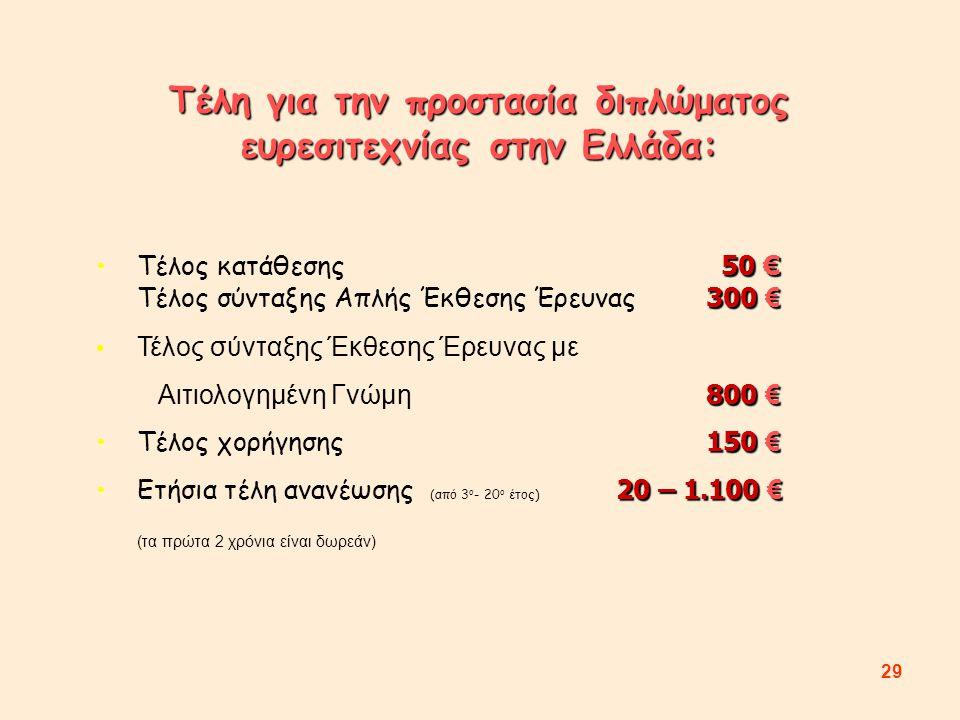 29 Τέλη για την προστασία διπλώματος ευρεσιτεχνίας στην Ελλάδα: 50 € 300 €Τέλος κατάθεσης 50 € Τέλος σύνταξης Απλής Έκθεσης Έρευνας 300 € Τέλος σύνταξης Έκθεσης Έρευνας με 800 € Αιτιολογημένη Γνώμη 800 € 150 €Τέλος χορήγησης 150 € 20 – 1.100 €Ετήσια τέλη ανανέωσης (από 3 ο - 20 ο έτος) 20 – 1.100 € (τα πρώτα 2 χρόνια είναι δωρεάν)