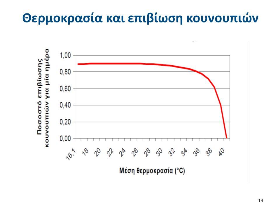 Θερμοκρασία και επιβίωση κουνουπιών 14