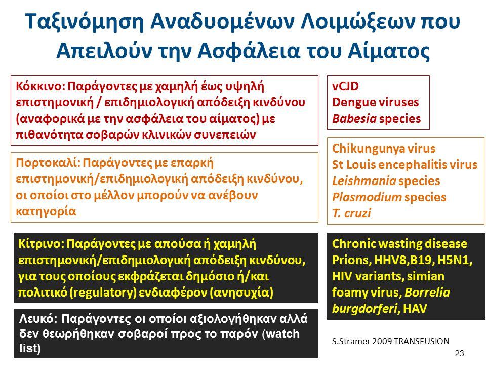 Κόκκινο: Παράγοντες με χαμηλή έως υψηλή επιστημονική / επιδημιολογική απόδειξη κινδύνου (αναφορικά με την ασφάλεια του αίματος) με πιθανότητα σοβαρών κλινικών συνεπειών vCJD Dengue viruses Babesia species Πορτοκαλί: Παράγοντες με επαρκή επιστημονική/επιδημιολογική απόδειξη κινδύνου, οι οποίοι στο μέλλον μπορούν να ανέβουν κατηγορία Chikungunya virus St Louis encephalitis virus Leishmania species Plasmodium species T.