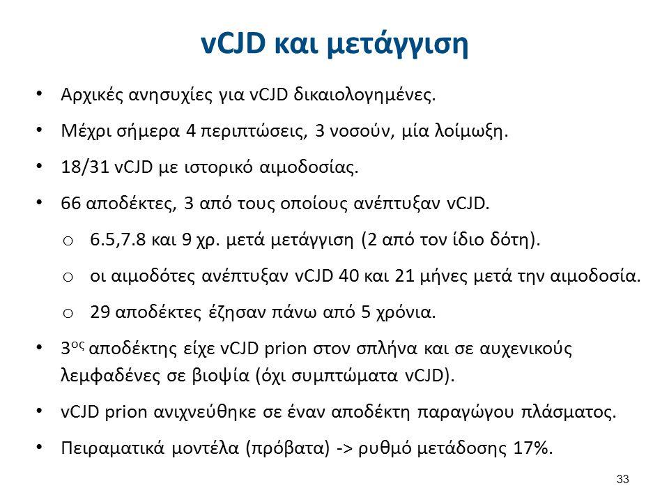 vCJD και μετάγγιση Αρχικές ανησυχίες για vCJD δικαιολογημένες. Μέχρι σήμερα 4 περιπτώσεις, 3 νοσούν, μία λοίμωξη. 18/31 vCJD με ιστορικό αιμοδοσίας. 6