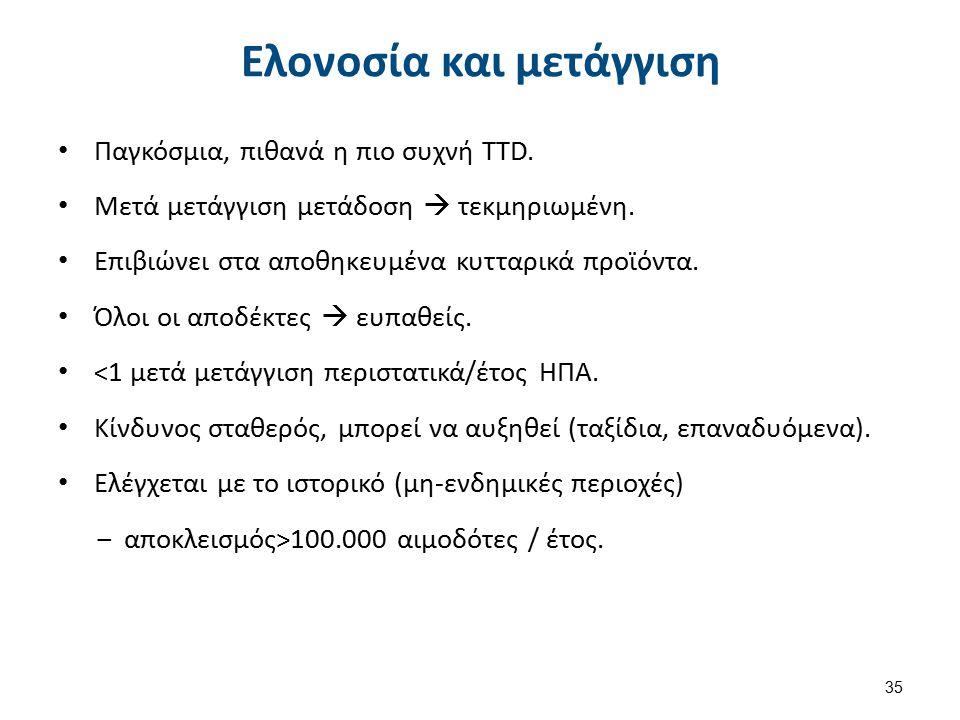 Ελονοσία και μετάγγιση Παγκόσμια, πιθανά η πιο συχνή TTD. Μετά μετάγγιση μετάδοση  τεκμηριωμένη. Επιβιώνει στα αποθηκευμένα κυτταρικά προϊόντα. Όλοι