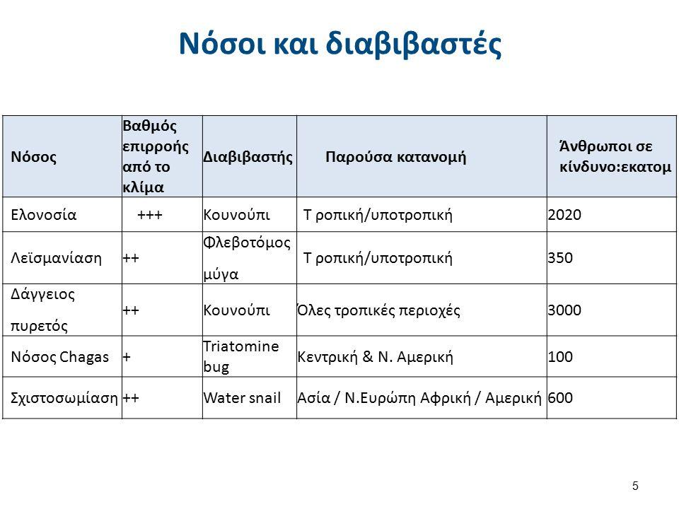Νόσοι και διαβιβαστές 5 Νόσος Βαθμός επιρροής από το κλίμα ΔιαβιβαστήςΠαρούσα κατανομή Άνθρωποι σε κίνδυνο:εκατομ Ελονοσία+++ΚουνούπιΤ ροπική/υποτροπική2020 Λεϊσμανίαση++ Φλεβοτόμος μύγα Τ ροπική/υποτροπική350 Δάγγειος πυρετός ++ΚουνούπιΌλες τροπικές περιοχές3000 Νόσος Chagas+ Triatomine bug Κεντρική & Ν.