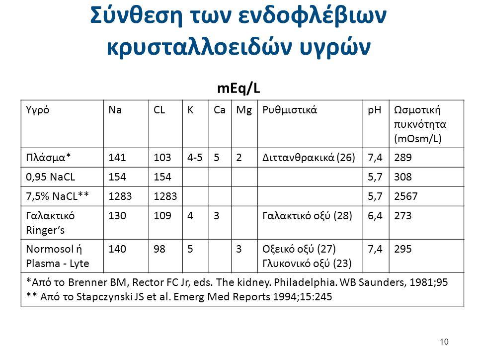 Σύνθεση των ενδοφλέβιων κρυσταλλοειδών υγρών mEq/L 10 ΥγρόNaCLKCaMgΡυθμιστικάpHΩσμοτική πυκνότητα (mOsm/L) Πλάσμα*1411034-552Διττανθρακικά (26)7,4289