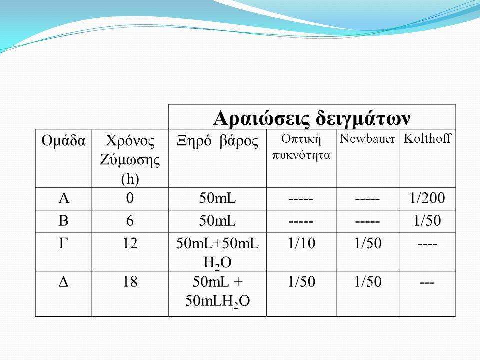 Αραιώσεις δειγμάτων ΟμάδαΧρόνος Ζύμωσης (h) Ξηρό βάρος Οπτική πυκνότητα NewbauerKolthoff Α050mL----- 1/200 Β650mL----- 1/50 Γ1250mL+50mL Η 2 Ο 1/101/5