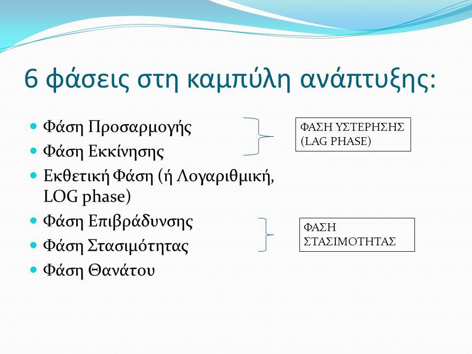 6 φάσεις στη καμπύλη ανάπτυξης: Φάση Προσαρμογής Φάση Εκκίνησης Εκθετική Φάση (ή Λογαριθμική, LOG phase) Φάση Επιβράδυνσης Φάση Στασιμότητας Φάση Θανά