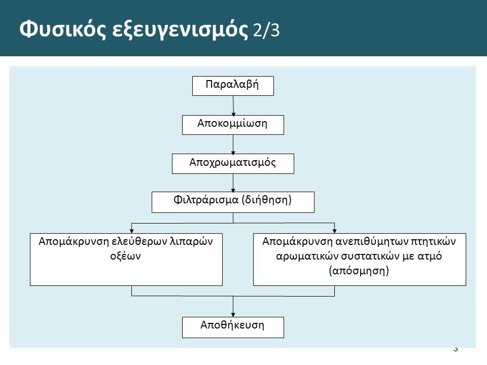 Φυσικός εξευγενισμός 2/3 3 Παραλαβή Αποκομμίωση Αποχρωματισμός Φιλτράρισμα (διήθηση) Απομάκρυνση ελεύθερων λιπαρών οξέων Απομάκρυνση ανεπιθύμητων πτητ