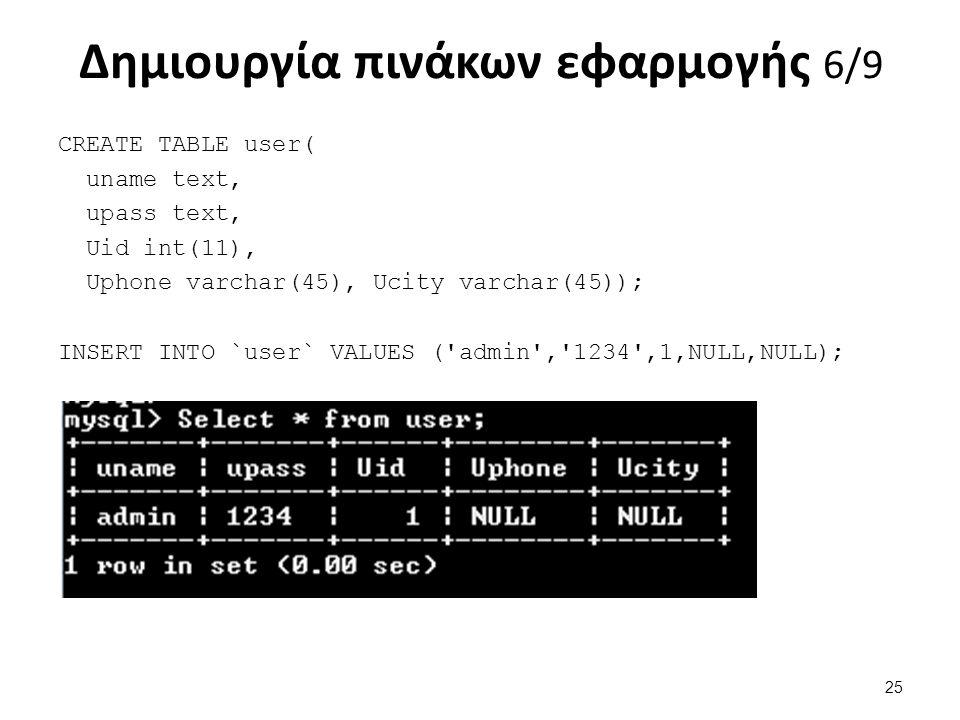 Δημιουργία πινάκων εφαρμογής 6/9 CREATE TABLE user( uname text, upass text, Uid int(11), Uphone varchar(45), Ucity varchar(45)); INSERT INTO `user` VA