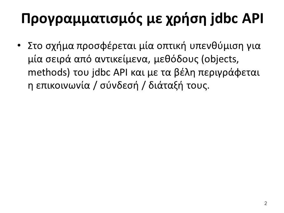 Προγραμματισμός με χρήση jdbc API Στο σχήμα προσφέρεται μία οπτική υπενθύμιση για μία σειρά από αντικείμενα, μεθόδους (objects, methods) του jdbc API
