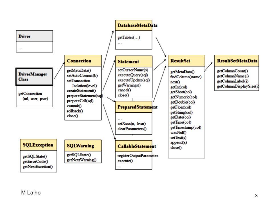 Παραδείγματα διαχείρισης δηλώσεων SQL Για να γράψουμε SQL χρησιμοποιούμε myStatement.methodName(sqlString); insert statement myStatement.executeUpdate(sqlString); όπου sqlString είναι μια συμβολοσειρά της μορφής: String sqlString = INSERT INTO MYTABLE VALUES ( value1 , value2 ) ; (διορθώστε) delete statement myStatement.executeUpdate(sqlString); όπου το sqlString είναι της μορφής: String sqlString = DELETE FROM MYTABLE WHERE PARAM = paramValue ; (διορθώστε) update statement myStatement.executeUpdate(sqlString); -- όπου το sqlString είναι: (διορθώστε) String sqlString = UPDATE MYTABLE SET PARAM1= value1 WHERE PARAM2= value2 ; 14