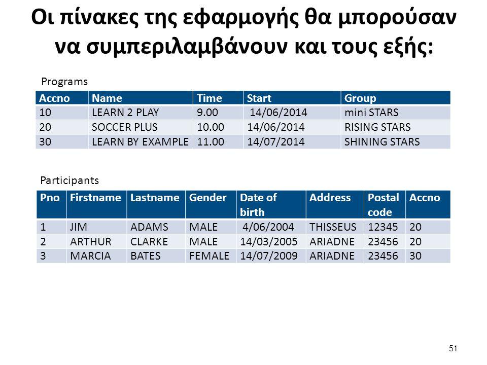 Οι πίνακες της εφαρμογής θα μπορούσαν να συμπεριλαμβάνουν και τους εξής: AccnoNameTimeStartGroup 10LEARN 2 PLAY9.00 14/06/2014mini STARS 20SOCCER PLUS