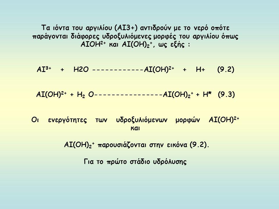 Τα ιόντα του αργιλίου (ΑΙ3+) αντιδρούν με το νερό οπότε παράγονται διάφορες υδροξυλιόμενες μορφές του αργιλίου όπως ΑΙΟΗ 2+ και ΑΙ(ΟΗ) 2 +, ως εξής : ΑΙ 3+ + Η2Ο ------------ΑΙ(ΟΗ) 2+ + Η+ (9.2) ΑΙ(ΟΗ) 2+ + Η 2 Ο----------------ΑΙ(ΟΗ) 2 + + Η* (9.3) Οι ενεργότητες των υδροξυλιόμενων μορφών ΑΙ(ΟΗ) 2+ και ΑΙ(ΟΗ) 2 + παρουσιάζονται στην εικόνα (9.2).