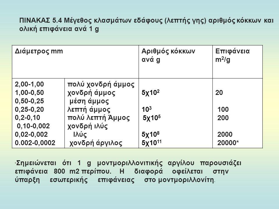 ΠΙΝΑΚΑΣ 5.4 Μέγεθος κλασμάτων εδάφους (λεπτής γης) αριθμός κόκκων και ολική επιφάνεια ανά 1 g Διάμετρος mmΑριθμός κόκκων ανά g Επιφάνεια m 2 /g 2,00-1,00 1,00-0,50 0,50-0,25 0,25-0,20 0,2-0,10 0,10-0,002 0,02-0,002 0.002-0,0002 πολύ χονδρή άμμος χονδρή άμμος μέση άμμος λεπτή άμμος πολύ λεπτή Άμμος χονδρή ιλύς Ιλύς χονδρή άργιλος 5χ10 2 10 3 5χ10 5 5χ10 8 5χ10 11 20 100 200 2000 20000* * Σημειώνεται ότι 1 g μοντμοριλλονιτικής αργίλου παρουσιάζει επιφάνεια 800 m2 περίπου.