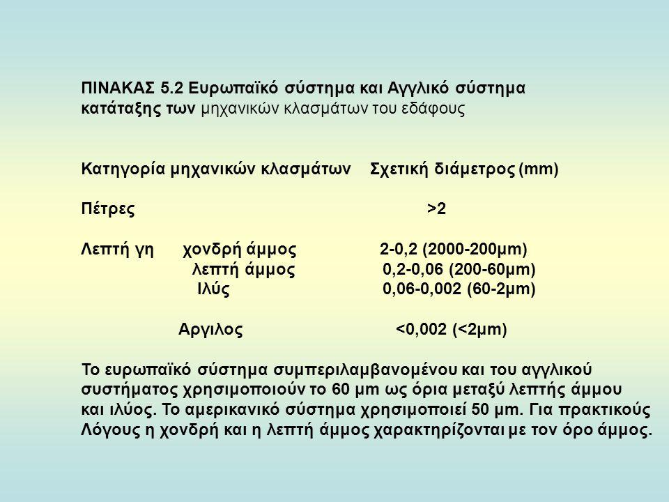 ΠΙΝΑΚΑΣ 5.2 Ευρωπαϊκό σύστημα και Αγγλικό σύστημα κατάταξης των μηχανικών κλασμάτων του εδάφους Κατηγορία μηχανικών κλασμάτων Σχετική διάμετρος (mm) Πέτρες >2 Λεπτή γη χονδρή άμμος 2-0,2 (2000-200μm) λεπτή άμμος 0,2-0,06 (200-60μm) Ιλύς 0,06-0,002 (60-2μm) Αργιλος <0,002 (<2μm) Το ευρωπαϊκό σύστημα συμπεριλαμβανομένου και του αγγλικού συστήματος χρησιμοποιούν το 60 μm ως όρια μεταξύ λεπτής άμμου και ιλύος.
