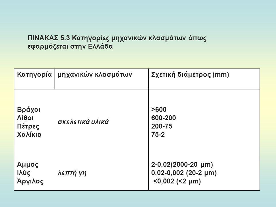 ΠΙΝΑΚΑΣ 5.3 Κατηγορίες μηχανικών κλασμάτων όπως εφαρμόζεται στην Ελλάδα Κατηγορίαμηχανικών κλασμάτωνΣχετική διάμετρος (mm) Βράχοι Λίθοι Πέτρες Χαλίκια σκελετικά υλικά >600 600-200 200-75 75-2 Αμμος Ιλύς Άργιλος λεπτή γη 2-0,02(2000-20 μm) 0,02-0,002 (20-2 μm) <0,002 (<2 μm)