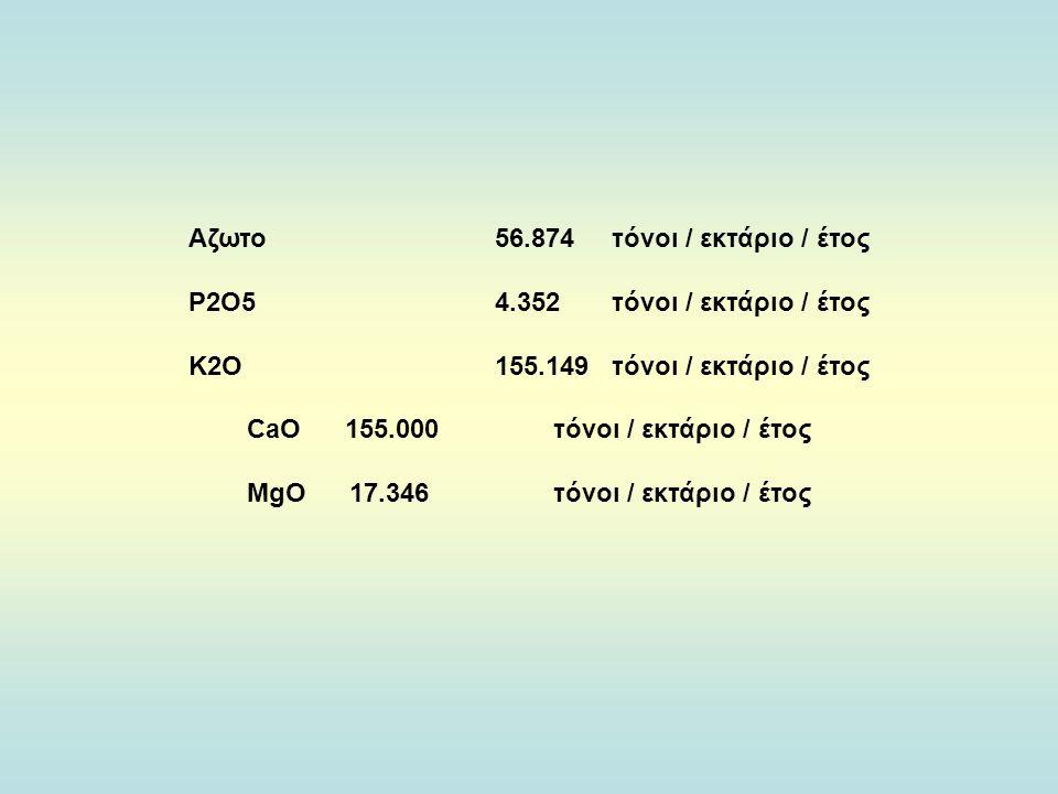 Αζωτο56.874τόνοι / εκτάριο / έτος Ρ2Ο54.352τόνοι / εκτάριο / έτος Κ2Ο155.149τόνοι / εκτάριο / έτος CaO 155.000τόνοι / εκτάριο / έτος MgO 17.346τόνοι / εκτάριο / έτος