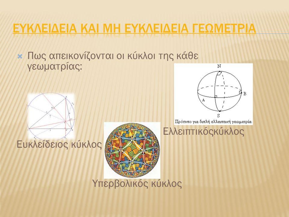  Πως απεικονίζονται οι κύκλοι της κάθε γεωματρίας: Ελλειπτικόςκύκλος Ευκλείδειος κύκλος Υπερβολικός κύκλος