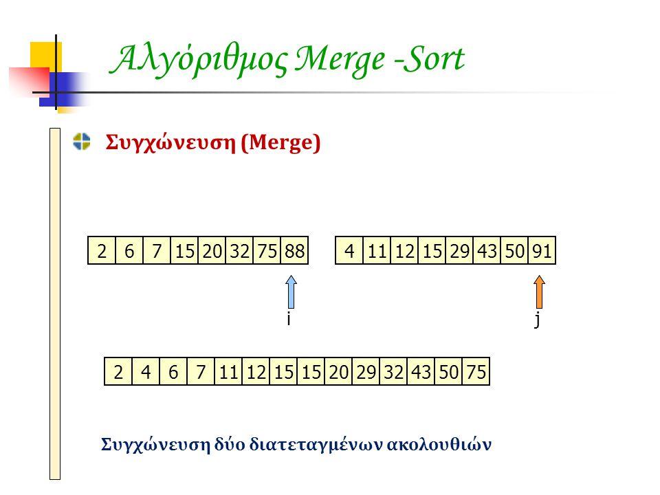 Αλγόριθμος Merge -Sort Συγχώνευση (Merge) 671520327588411121529435091 ij 2 2674111215 2020292932435075 Συγχώνευση δύο διατεταγμένων ακολουθιών