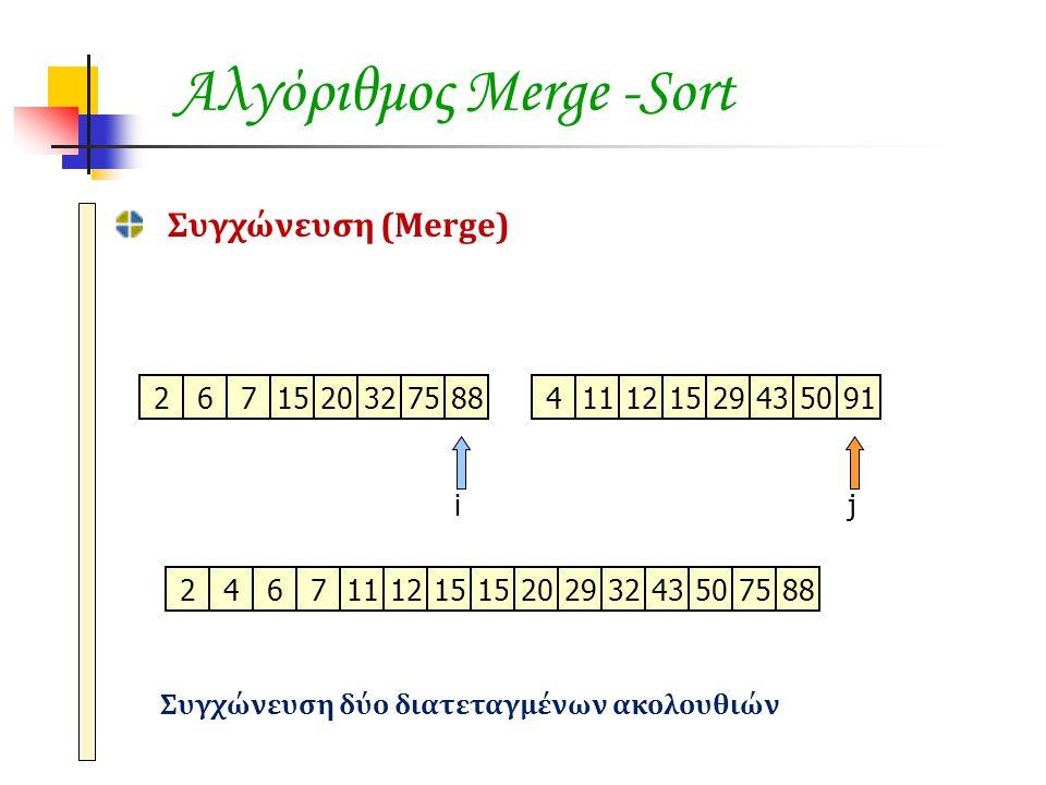 Αλγόριθμος Merge -Sort Συγχώνευση (Merge) 671520327588411121529435091 ij 2 2674111215 202029293243507588 Συγχώνευση δύο διατεταγμένων ακολουθιών
