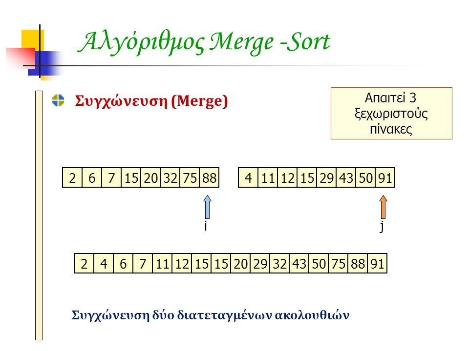 Αλγόριθμος Merge -Sort Συγχώνευση (Merge) 671520327588411121529435091 ij 2 2674111215 20202929324350758891 Απαιτεί 3 ξεχωριστούς πίνακες Συγχώνευση δύ