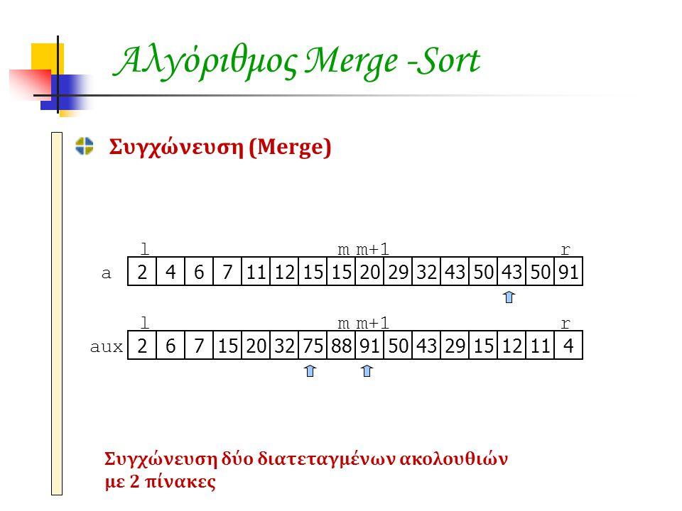 Αλγόριθμος Merge -Sort Συγχώνευση (Merge) 467111215 20293243504350912 lmm+1r a 671520327588919150432915121142 lmm+1r aux Συγχώνευση δύο διατεταγμένων ακολουθιών με 2 πίνακες