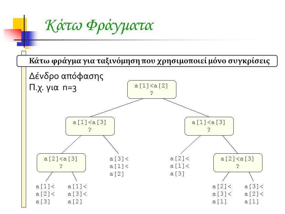 Κάτω Φράγματα Δένδρο απόφασης Π.χ. για n=3 a[1]<a[2] ? a[1]<a[3] ? a[2]<a[3] ? a[1]<a[3] ? a[2]<a[3] ? a[1]< a[2]< a[3] a[1]< a[3]< a[2] a[3]< a[1]< a