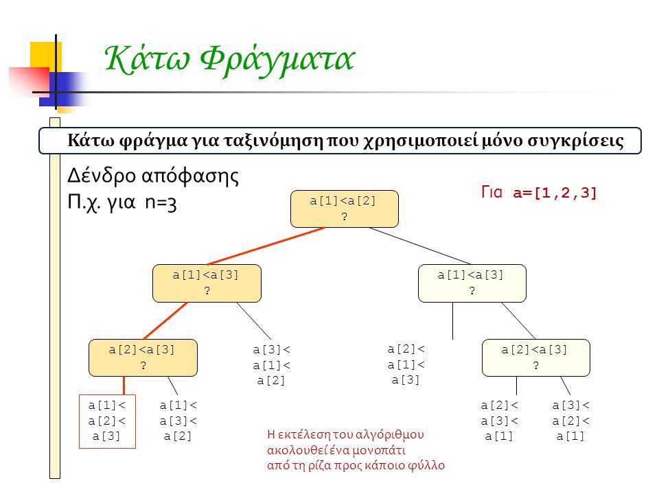 Κάτω Φράγματα Δένδρο απόφασης Π.χ. για n=3 a[1]<a[2] .