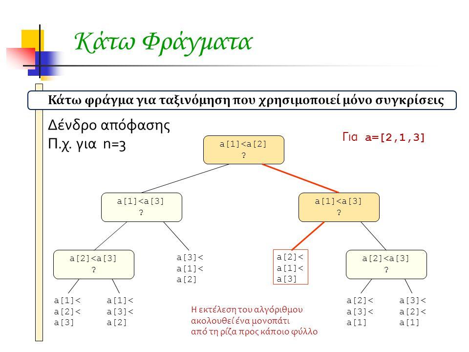Κάτω Φράγματα Δένδρο απόφασης Π.χ. για n=3 Για a=[2,1,3] a[1]<a[2] ? a[1]<a[3] ? a[2]<a[3] ? a[1]<a[3] ? a[2]<a[3] ? a[1]< a[2]< a[3] a[1]< a[3]< a[2]