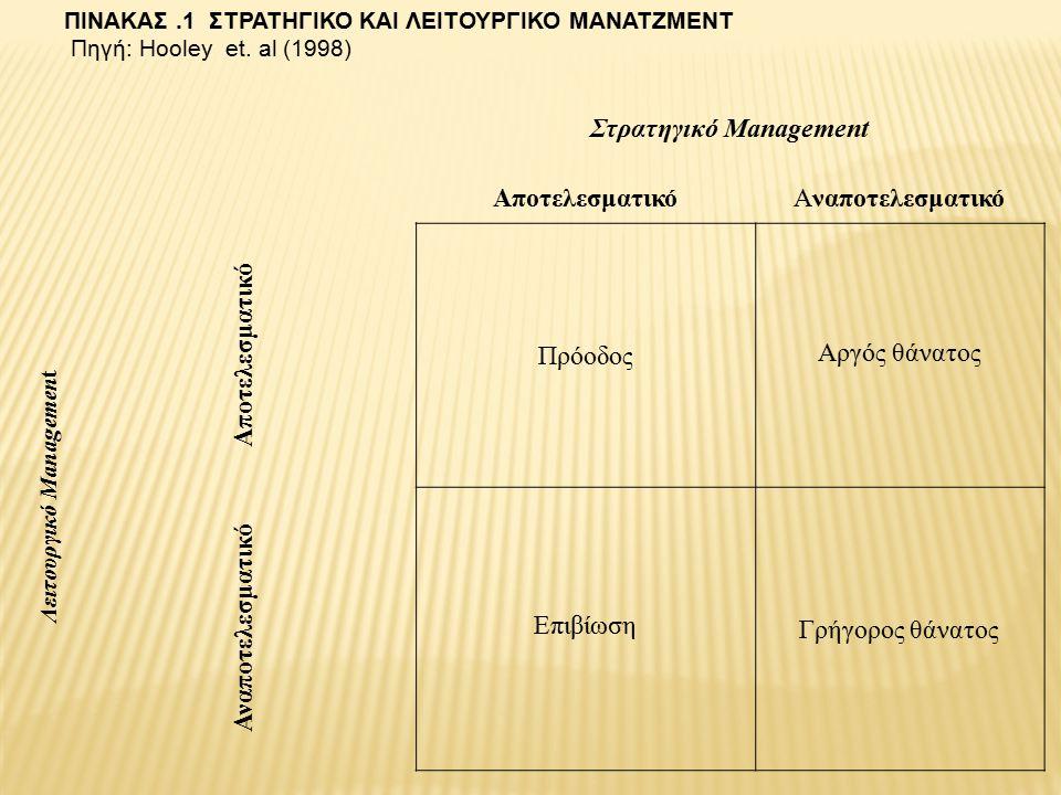 Στρατηγικό Management ΑποτελεσματικόΑναποτελεσματικό Λειτουργικό Managemen t Αποτελεσματικό Πρόοδος Αργός θάνατος Αναποτελεσματικό Επιβίωση Γρήγορος θάνατος ΠΙΝΑΚΑΣ.1 ΣΤΡΑΤΗΓΙΚΟ ΚΑΙ ΛΕΙΤΟΥΡΓΙΚΟ ΜΑΝΑΤΖΜΕΝΤ Πηγή: Hooley et.