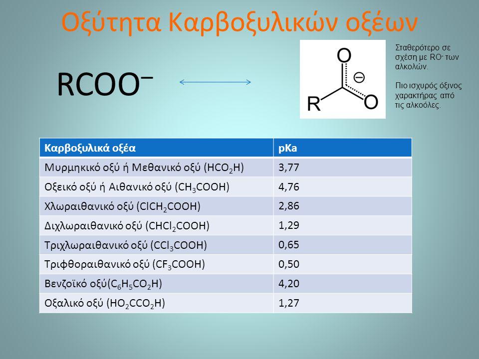 Οξύτητα Καρβοξυλικών οξέων Καρβοξυλικά οξέαpKa Μυρμηκικό οξύ ή Μεθανικό οξύ (HCO 2 H) 3,77 Οξεικό οξύ ή Αιθανικό οξύ (CH 3 COOH) 4,76 Χλωραιθανικό οξύ (ClCH 2 COOH) 2,86 Διχλωραιθανικό οξύ (CHCl 2 COOH) 1,29 Τριχλωραιθανικό οξύ (CCl 3 COOH) 0,65 Τριφθοραιθανικό οξύ (CF 3 COOH) 0,50 Βενζοϊκό οξύ(C 6 H 5 CO 2 H)4,20 Οξαλικό οξύ (HO 2 CCO 2 H)1,27 RCOO – Σταθερότερο σε σχέση με RO - των αλκολών.