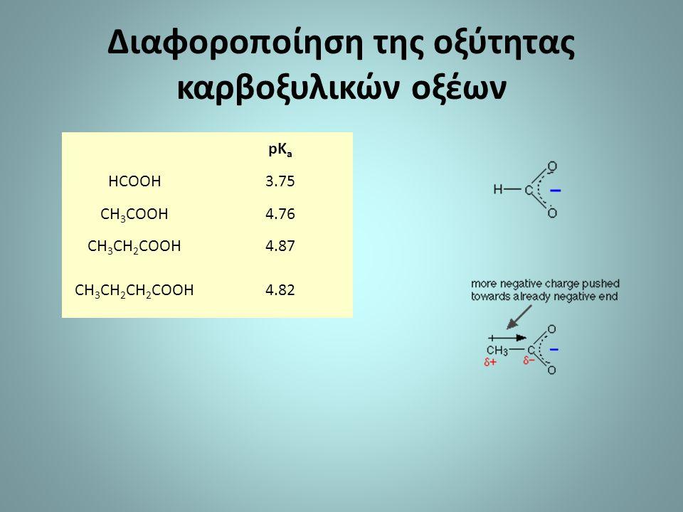 Διαφοροποίηση της οξύτητας καρβοξυλικών οξέων pK a HCOOH3.75 CH 3 COOH4.76 CH 3 CH 2 COOH4.87 CH 3 CH 2 CH 2 COOH4.82