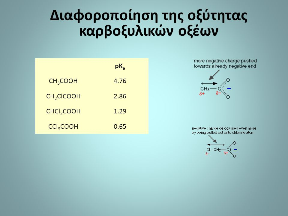 pK a CH 3 COOH4.76 CH 2 ClCOOH2.86 CHCl 2 COOH1.29 CCl 3 COOH0.65 Διαφοροποίηση της οξύτητας καρβοξυλικών οξέων