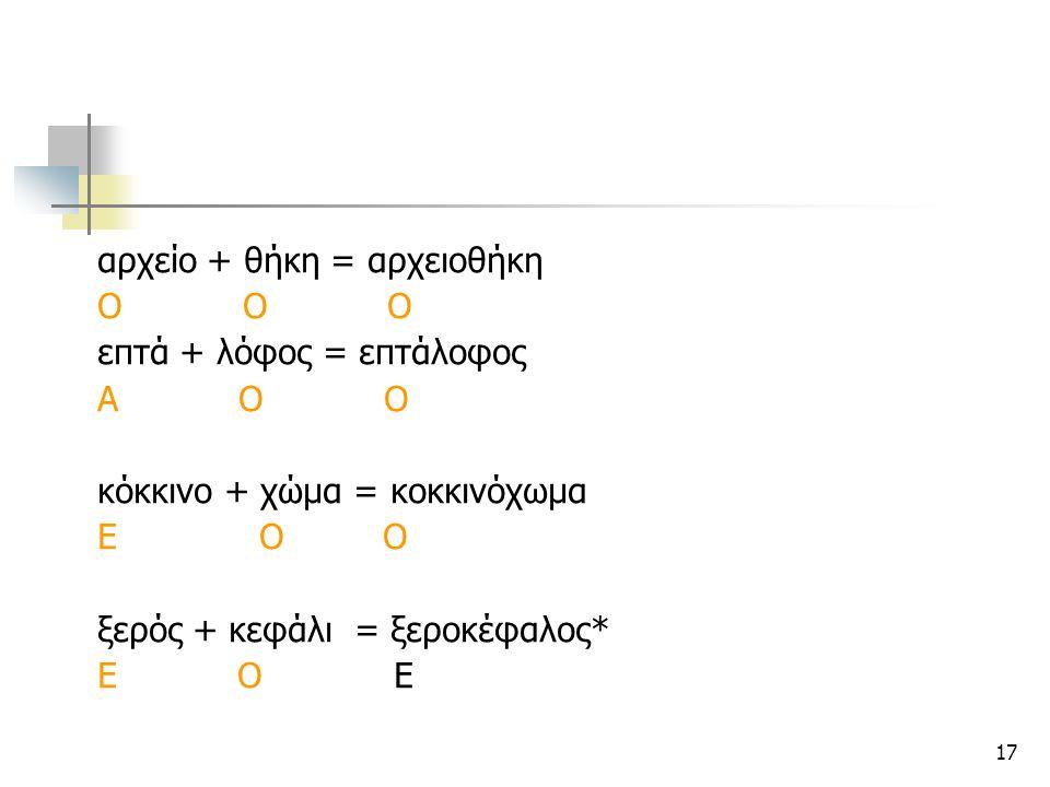 17 αρχείο + θήκη = αρχειοθήκη Ο Ο Ο επτά + λόφος = επτάλοφος Α Ο Ο κόκκινο + χώμα = κοκκινόχωμα Ε Ο Ο ξερός + κεφάλι = ξεροκέφαλος* Ε Ο Ε