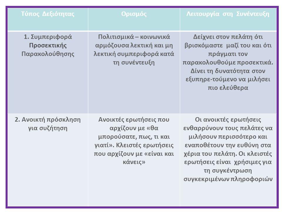 Τύπος ΔεξιότηταςΟρισμόςΛειτουργία στη Συνέντευξη 1. Συμπεριφορά Προσεκτικής Παρακολούθησης Πολιτισμικά – κοινωνικά αρμόζουσα λεκτική και μη λεκτική συ