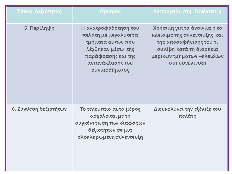 Τύπος ΔεξιότηταςΟρισμόςΛειτουργία στη Συνέντευξη 5. ΠερίληψηΗ ανατροφοδότηση του πελάτη με μεγαλύτερα τμήματα αυτών που λέχθηκαν μέσω της παράφρασης κ