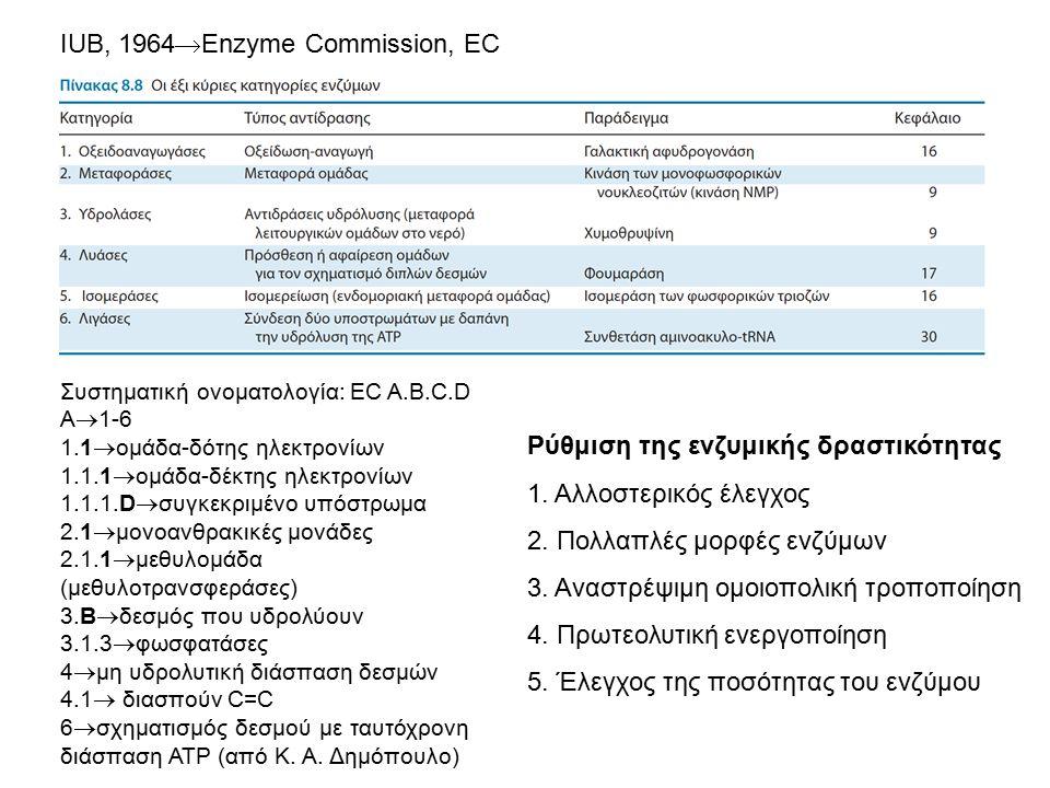 IUB, 1964  Enzyme Commission, EC Συστηματική ονοματολογία: EC Α.B.C.D A  1-6 1.1  ομάδα-δότης ηλεκτρονίων 1.1.1  ομάδα-δέκτης ηλεκτρονίων 1.1.1.D