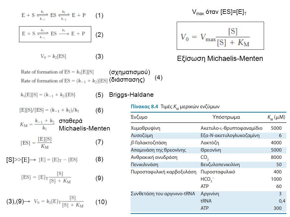 (1) (2) (3) (σχηματισμού) (διάσπασης) (4)(4) (5)(5) (6)(6) σταθερά Michaelis-Menten (7)(7) Briggs-Haldane [S] >>[E]→ (8) (9) (3),(9) → (10) Εξίσωση Mi
