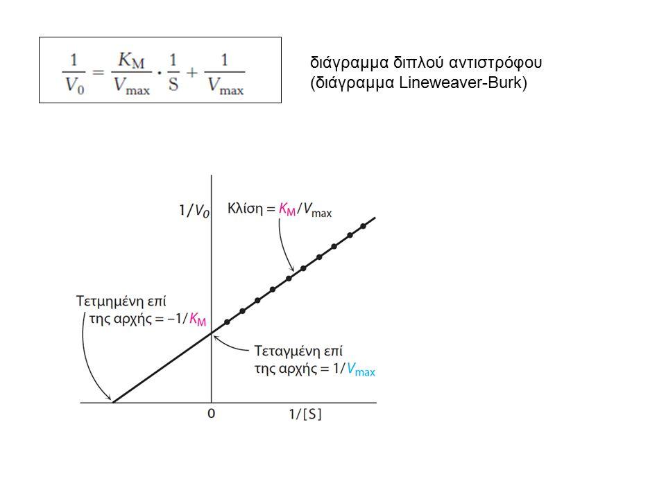 διάγραμμα διπλού αντιστρόφου (διάγραμμα Lineweaver-Burk)