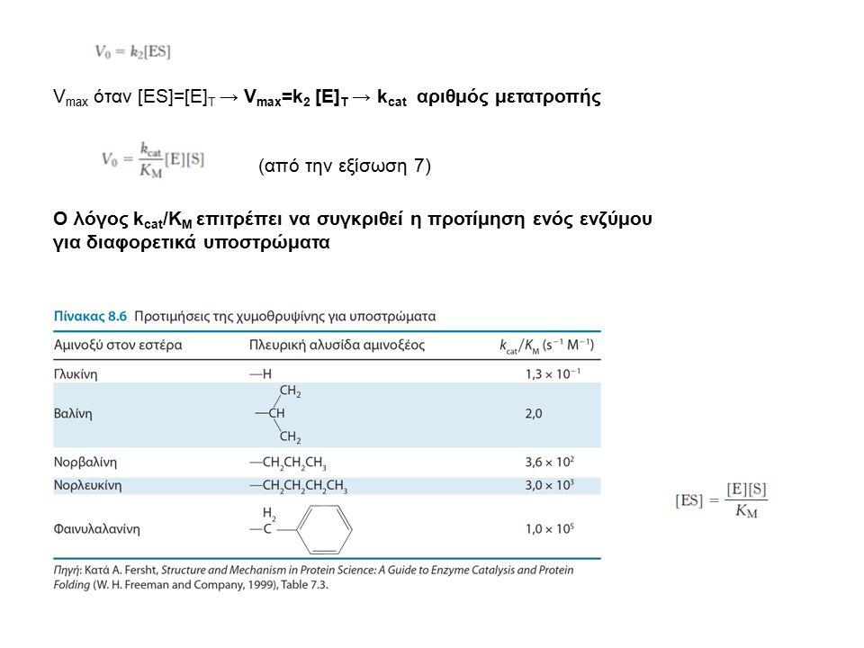V max όταν [ΕS]=[E] T → V max =k 2 [E] T → k cat αριθμός μετατροπής (από την εξίσωση 7) Ο λόγος k cat /Κ Μ επιτρέπει να συγκριθεί η προτίμηση ενός ενζ