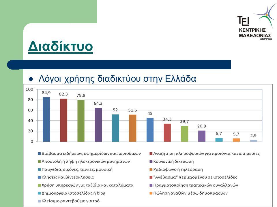 Διαδίκτυο Λόγοι χρήσης διαδικτύου στην Ελλάδα