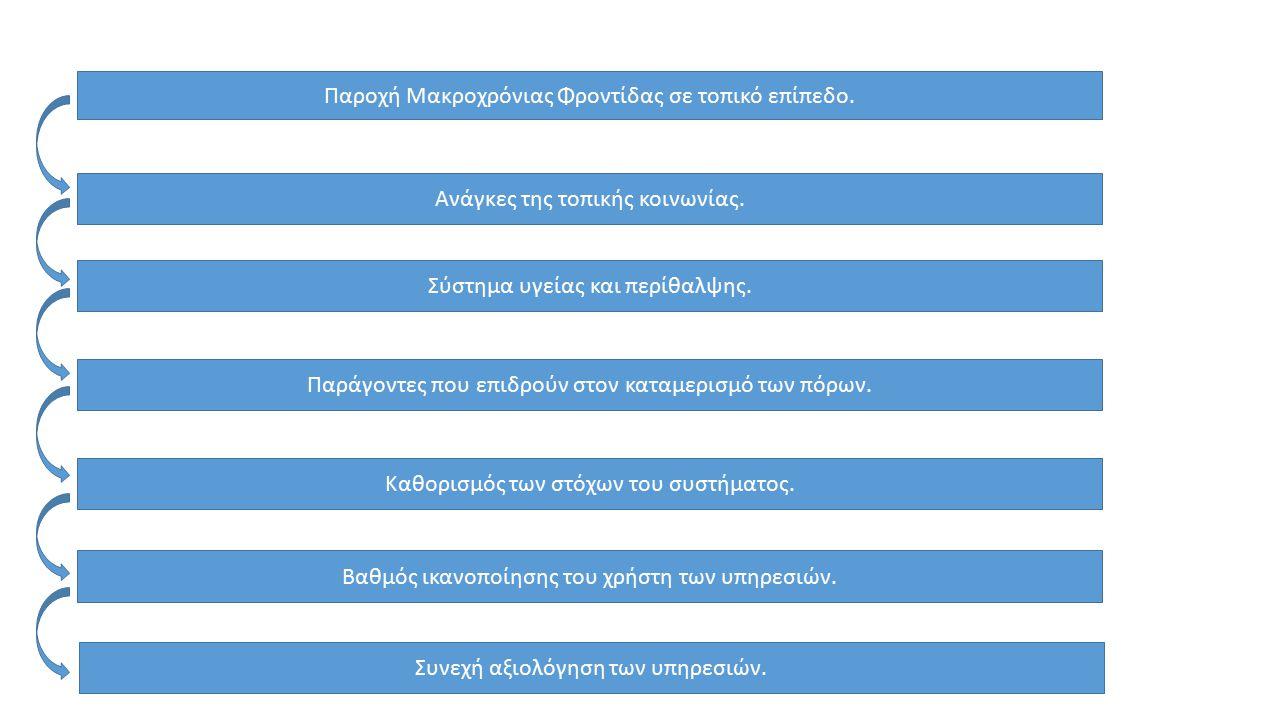 Εισαγωγή συστήματος Διοίκησης Ολικής Ποιότητας στην Μακροχρόνια Φροντίδα: Α.