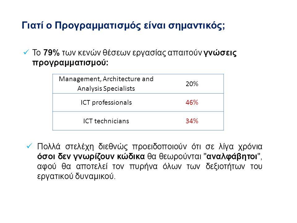 To 79% των κενών θέσεων εργασίας απαιτούν γνώσεις προγραμματισμού: Management, Architecture and Analysis Specialists 20% ICT professionals46% ICT technicians34% Γιατί ο Προγραμματισμός είναι σημαντικός; Πολλά στελέχη διεθνώς προειδοποιούν ότι σε λίγα χρόνια όσοι δεν γνωρίζουν κώδικα θα θεωρούνται αναλφάβητοι , αφού θα αποτελεί τον πυρήνα όλων των δεξιοτήτων του εργατικού δυναμικού.